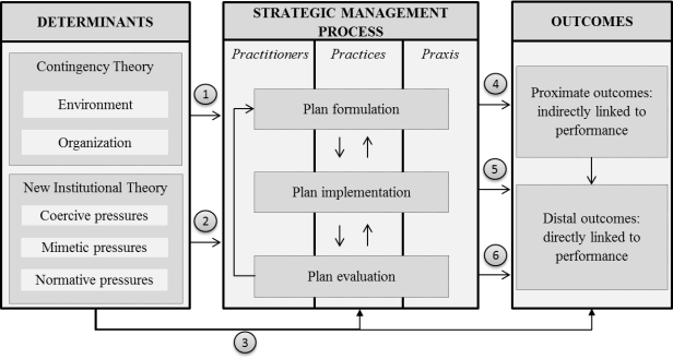 Conceptualizing strategic management processes in public organizations.png
